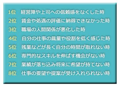 雑誌「日経ビジネス」のアンケート