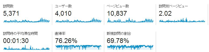 0111i分析結果