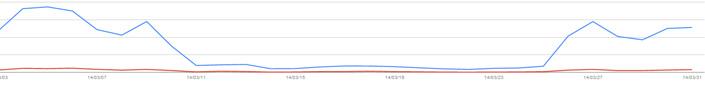 3月11日~3月25日あたりの検索表示数が激減しております。