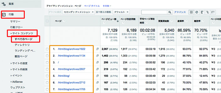 行動→サイト コンテンツ→すべてのページ