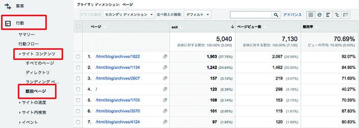 行動→サイト コンテンツ→離脱ページ