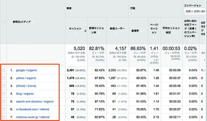 集客→すべてのトラフィック→参照元/メディア