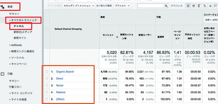 集客→すべてのトラフィック→チャンネル