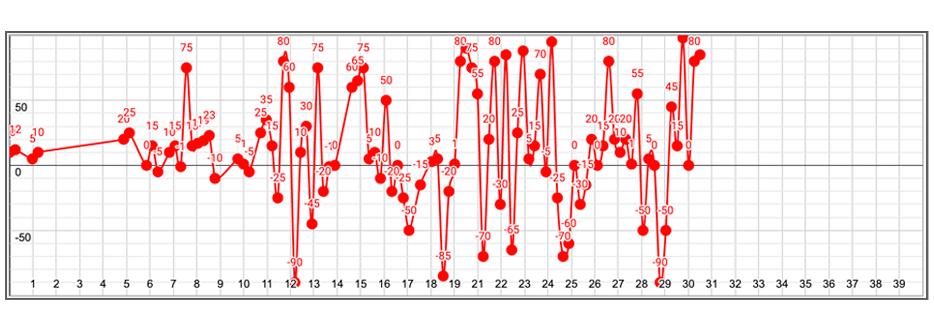 たびちゃんのライフチャート完成版。細かい分、より自分がわかるようになった!