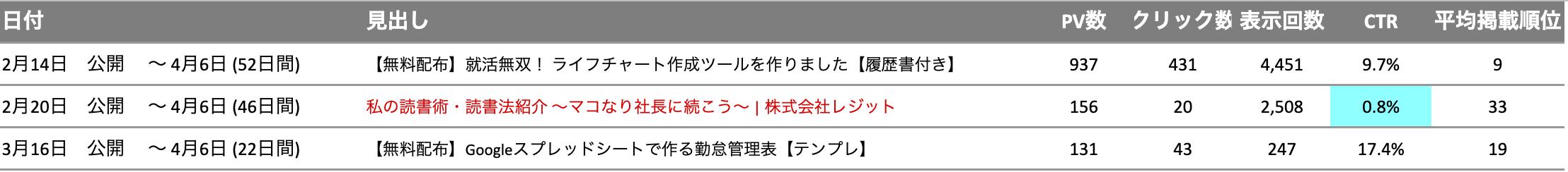 直近の旅田記事比較表