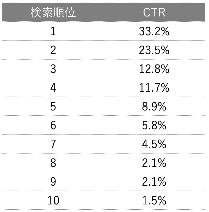 〔第3問〕自然検索CTRレジットデータ